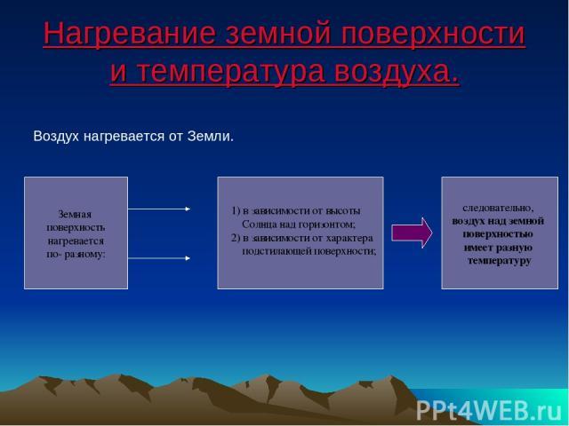 Нагревание земной поверхности и температура воздуха. Воздух нагревается от Земли. Земная поверхность нагревается по- разному: 1) в зависимости от высоты Солнца над горизонтом; 2) в зависимости от характера подстилающей поверхности; следовательно, во…