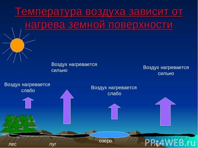 Температура воздуха зависит от нагрева земной поверхности озеро лес луг луг Воздух нагревается слабо Воздух нагревается сильно Воздух нагревается слабо Воздух нагревается сильно