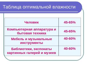 Таблица оптимальной влажности Человек 45-65% Компьютерная аппаратура и бытовая т