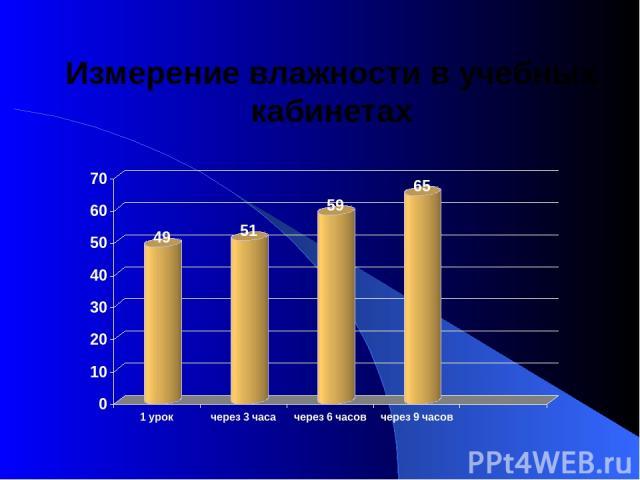 Измерение влажности в учебных кабинетах