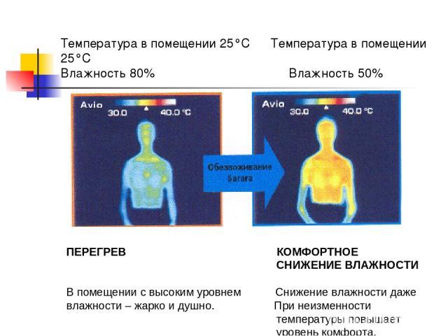 Температура в помещении 25°С Температура в помещении 25°С Влажность 80% Влажность 50% ПЕРЕГРЕВ КОМФОРТНОЕ СНИЖЕНИЕ ВЛАЖНОСТИ В помещении с высоким уровнем Снижение влажности даже влажности – жарко и душно. При неизменности температуры повышает урове…