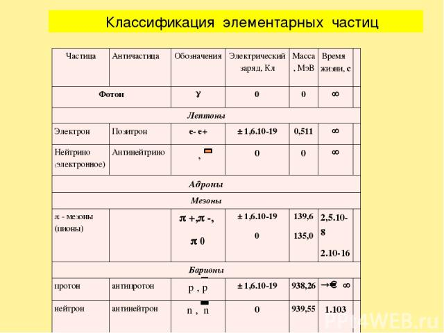 Классификация элементарных частиц Частица Античастица Обозначения Электрический заряд, Кл Масса, МэВ Время жизни,с Фотон g 0 0 ¥ Лептоны Электрон Позитрон e-e+ ± 1,6.10-19 0,511 ¥ Нейтрино(электронное) Антинейтрино ν,ν 0 0 ¥ Адроны Мезоны p- мез…