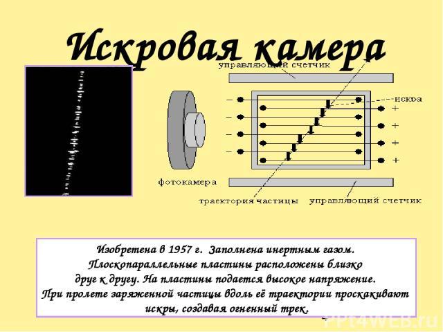 Искровая камера Изобретена в 1957 г. Заполнена инертным газом. Плоскопараллельные пластины расположены близко друг к другу. На пластины подается высокое напряжение. При пролете заряженной частицы вдоль её траектории проскакивают искры, создавая огне…