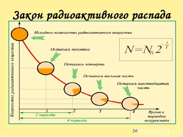 Закон радиоактивного распада Период полураспада Т – интервал времени, в течение которого активность радиоактивного элемента убывает в два раза.