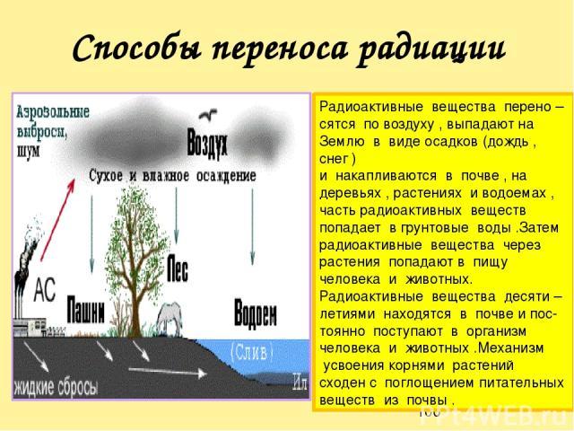 Способы переноса радиации Радиоактивные вещества перено – сятся по воздуху , выпадают на Землю в виде осадков (дождь , снег ) и накапливаются в почве , на деревьях , растениях и водоемах , часть радиоактивных веществ попадает в грунтовые воды .Затем…