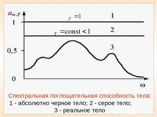 Спектральная поглощательная способность тела: 1 абсолютно черное тело; 2 серое т