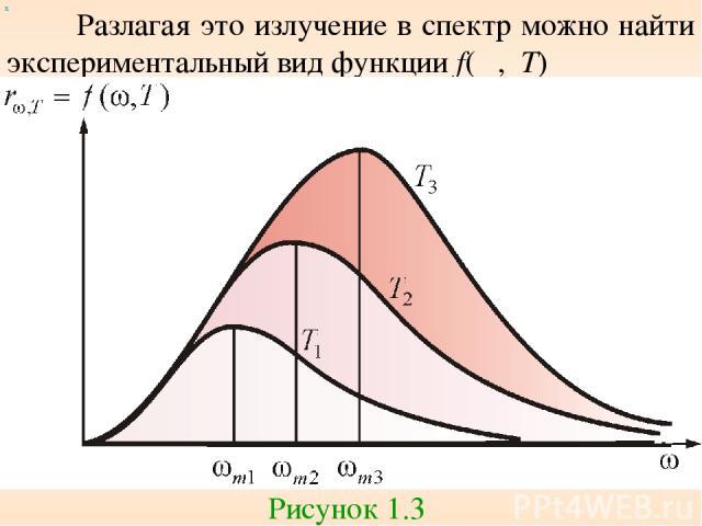 Разлагая это излучение в спектр можно найти экспериментальный вид функции f(ω, T) Рисунок 1.3 х