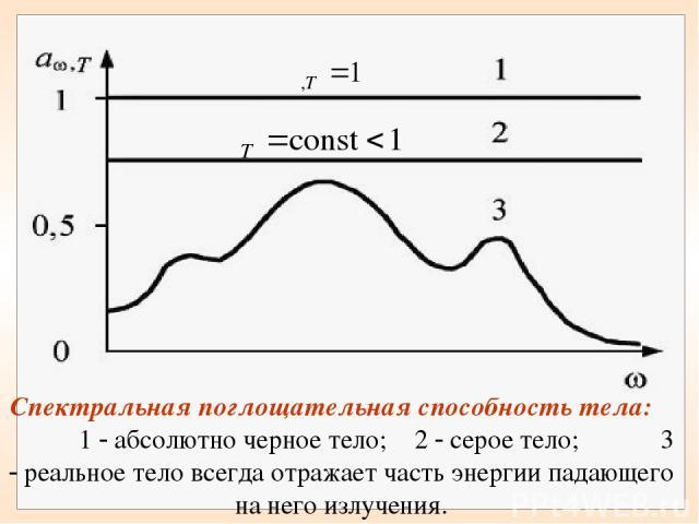 Спектральная поглощательная способность тела: 1 абсолютно черное тело; 2 серое тело; 3 реальное тело всегда отражает часть энергии падающего на него излучения.