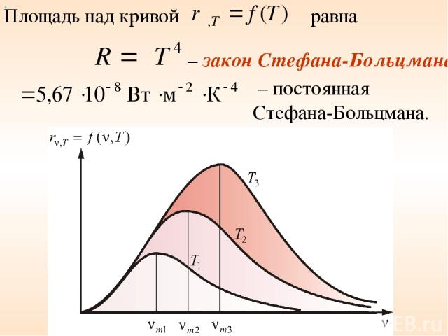 Площадь над кривой равна – закон Стефана-Больцмана – постоянная Стефана-Больцмана. х