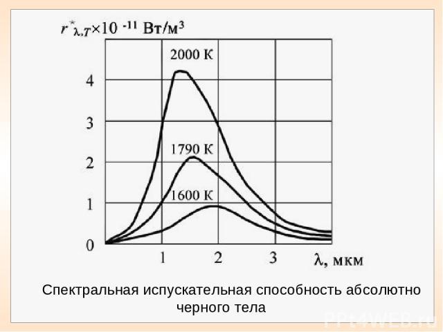 Спектральная испускательная способность абсолютно черного тела