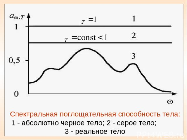 Спектральная поглощательная способность тела: 1 абсолютно черное тело; 2 серое тело; 3 реальное тело
