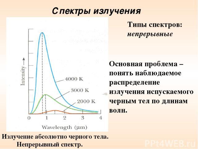 Спектры излучения Типы спектров: непрерывные Излучение абсолютно черного тела. Непрерывный спектр. Основная проблема – понять наблюдаемое распределение излучения испускаемого черным тел по длинам волн.