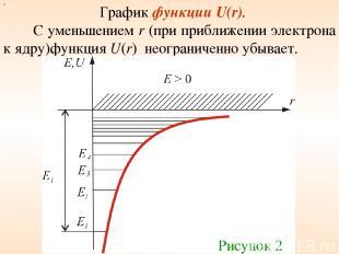 График функции U(r). С уменьшением r (при приближении электрона к ядру)функция U