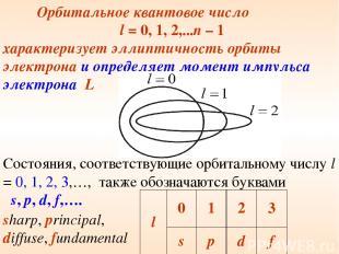 Состояния, соответствующие орбитальному числу l = 0, 1, 2, 3,…, также обозначают