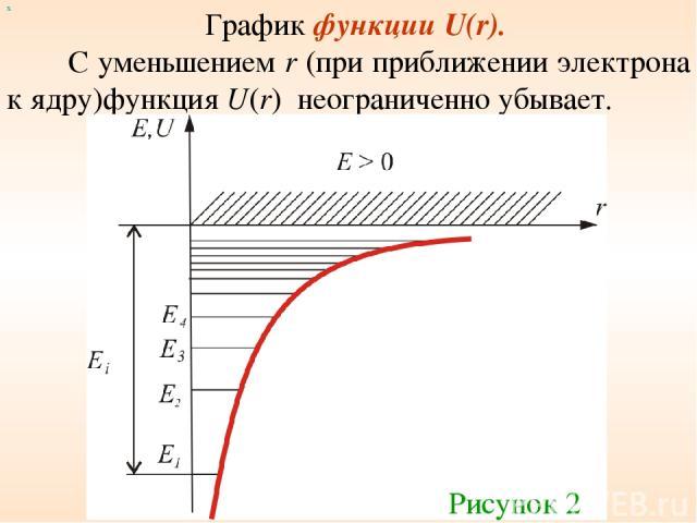 График функции U(r). С уменьшением r (при приближении электрона к ядру)функция U(r) неограниченно убывает. х Рисунок 2