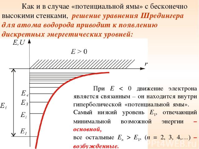 Как и в случае «потенциальной ямы» с бесконечно высокими стенками, решение уравнения Шредингера для атома водорода приводит к появлению дискретных энергетических уровней: При E < 0 движение электрона является связанным – он находится внутри гипербол…