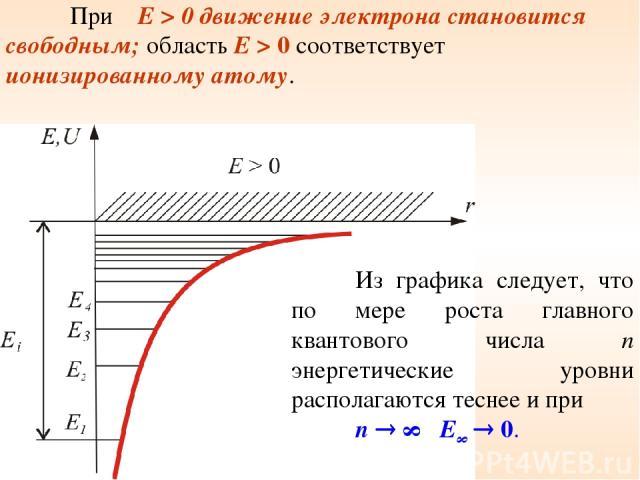 При E > 0 движение электрона становится свободным; область E > 0 соответствует ионизированному атому. Из графика следует, что по мере роста главного квантового числа n энергетические уровни располагаются теснее и при n ∞ E∞ 0.