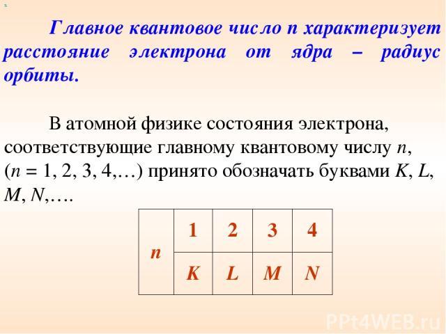 Главное квантовое число n характеризует расстояние электрона от ядра – радиус орбиты. х В атомной физике состояния электрона, соответствующие главному квантовому числу n, (n = 1, 2, 3, 4,…) принято обозначать буквами K, L, M, N,…. n 1 2 3 4 K L M N