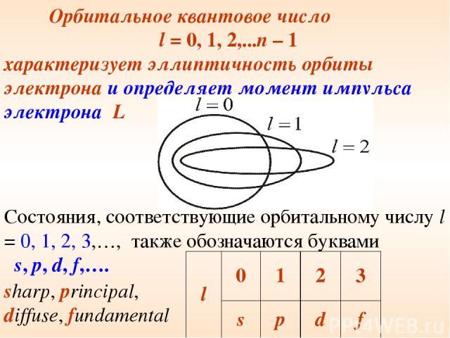Состояния, соответствующие орбитальному числу l = 0, 1, 2, 3,…, также обозначаются буквами s, p, d, f,…. Орбитальное квантовое число l = 0, 1, 2,...n – 1 характеризует эллиптичность орбиты электрона и определяет момент импульса электрона L sharp, pr…