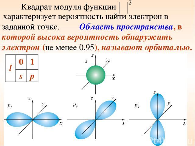 Квадрат модуля функции характеризует вероятность найти электрон в заданной точке. Область пространства, в которой высока вероятность обнаружить электрон (не менее 0,95), называют орбиталью. l 0 1 s p