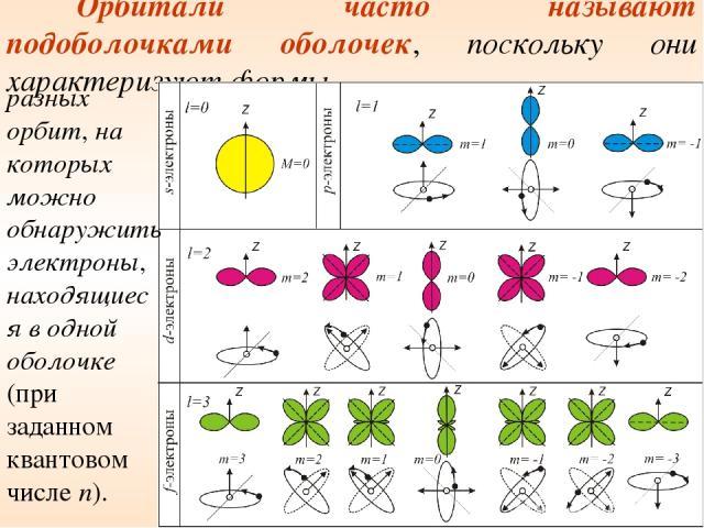 Орбитали часто называют подоболочками оболочек, поскольку они характеризуют формы разных орбит, на которых можно обнаружить электроны, находящиеся в одной оболочке (при заданном квантовом числе n).