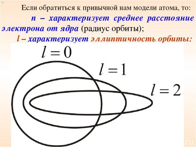 х Если обратиться к привычной нам модели атома, то: n – характеризует среднее расстояние электрона от ядра (радиус орбиты); l – характеризует эллиптичность орбиты: