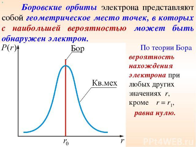 х Боровские орбиты электрона представляют собой геометрическое место точек, в которых с наибольшей вероятностью может быть обнаружен электрон. По теории Бора вероятность нахождения электрона при любых других значениях r, кроме r = r1, равна нулю.