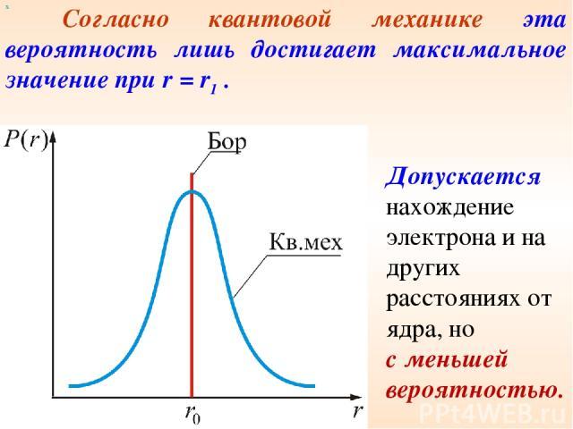 х Согласно квантовой механике эта вероятность лишь достигает максимальное значение при r = r1 . Допускается нахождение электрона и на других расстояниях от ядра, но с меньшей вероятностью.