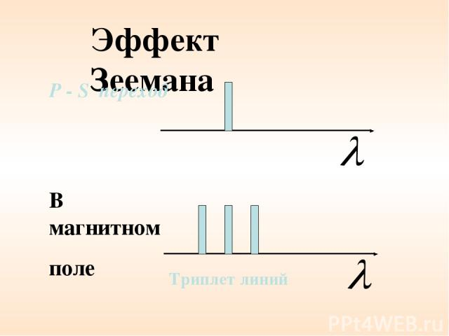 Эффект Зеемана В магнитном поле P - S переход Триплет линий