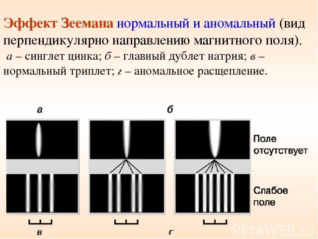 Эффект Зеемана нормальный и аномальный (вид перпендикулярно направлению магнитного поля). а – синглет цинка; б – главный дублет натрия; в – нормальный триплет; г – аномальное расщепление.