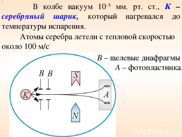 х В колбе вакуум 10–5 мм. рт. ст., К – серебряный шарик, который нагревался до температуры испарения. Рисунок 5 Атомы серебра летели с тепловой скоростью около 100 м/с В – щелевые диафрагмы А – фотопластинка.