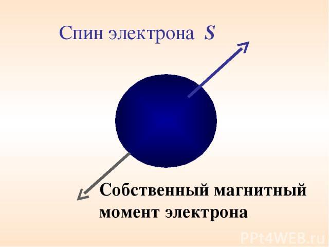 Спин электрона S Собственный магнитный момент электрона