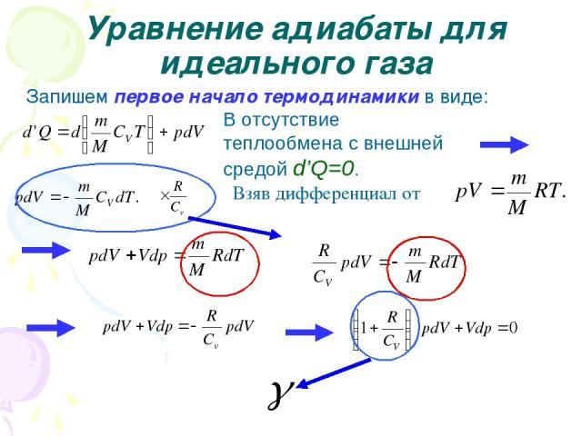 Уравнение адиабаты для идеального газа Запишем первое начало термодинамики в виде: В отсутствие теплообмена с внешней средой d'Q=0. Взяв дифференциал от