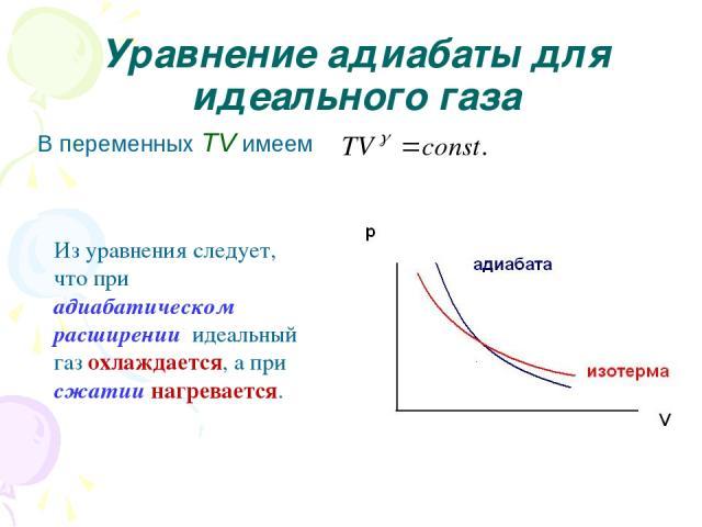 Уравнение адиабаты для идеального газа В переменных TV имеем Из уравнения следует, что при адиабатическом расширении идеальный газ охлаждается, а при сжатии нагревается.