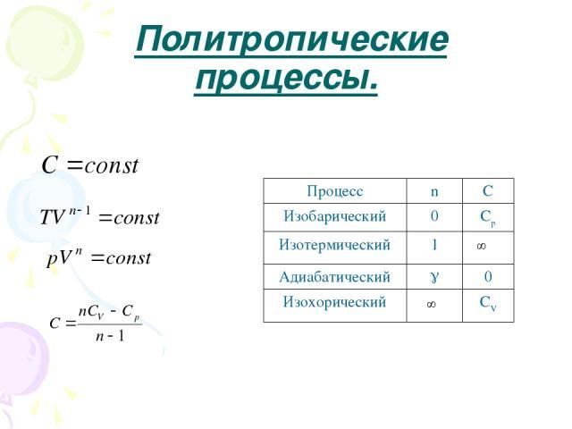 Политропические процессы. Процесс n C Изобарический 0 Cp Изотермический 1 Адиабатический 0 Изохорический СV