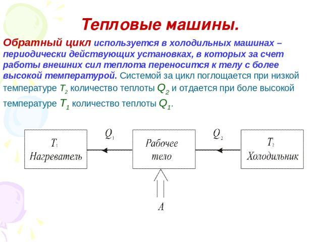 Тепловые машины. Обратный цикл используется в холодильных машинах – периодически действующих установках, в которых за счет работы внешних сил теплота переносится к телу с более высокой температурой. Системой за цикл поглощается при низкой температур…