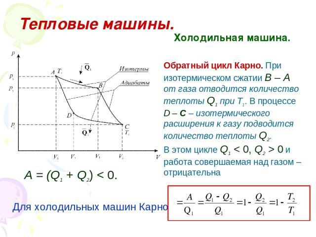 Тепловые машины. Холодильная машина. Обратный цикл Карно. При изотермическом сжатии В – А от газа отводится количество теплоты Q1 при Т1. В процессе D – С – изотермического расширения к газу подводится количество теплоты Q2. В этом цикле Q1 < 0, Q2 …