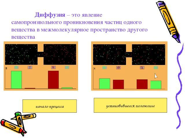Диффузия – это явление самопроизвольного проникновения частиц одного вещества в межмолекулярное пространство другого вещества начало процесса установившееся положение