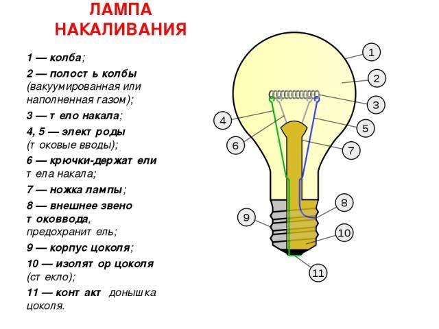ЛАМПА НАКАЛИВАНИЯ 1— колба; 2— полость колбы (вакуумированная или наполненная газом); 3— тело накала; 4, 5— электроды (токовые вводы); 6— крючки-держатели тела накала; 7— ножка лампы; 8— внешнее звено токоввода, предохранитель; 9— корпус цок…
