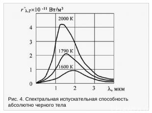Рис. 4. Спектральная испускательная способность абсолютно черного тела