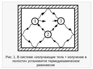 Рис. 1. В системе «излучающие тела + излучение в полости» установится термодинам