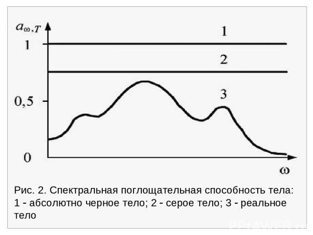 Рис. 2. Спектральная поглощательная способность тела: 1 абсолютно черное тело; 2 серое тело; 3 реальное тело