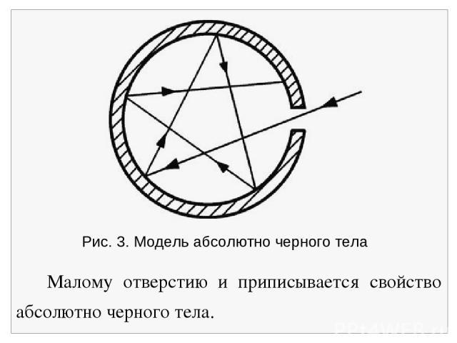 Рис. 3. Модель абсолютно черного тела Малому отверстию и приписывается свойство абсолютно черного тела.