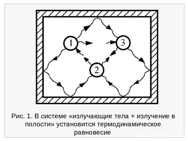 Рис. 1. В системе «излучающие тела + излучение в полости» установится термодинамическое равновесие