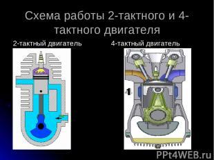 Схема работы 2-тактного и 4-тактного двигателя 2-тактный двигатель 4-тактный дви