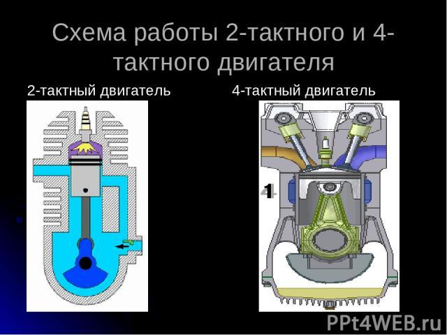 Схема работы 2-тактного и 4-тактного двигателя 2-тактный двигатель 4-тактный двигатель