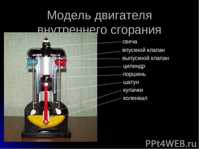 Модель двигателя внутреннего сгорания свеча впускной клапан выпускной клапан цилиндр поршень шатун кулачки коленвал