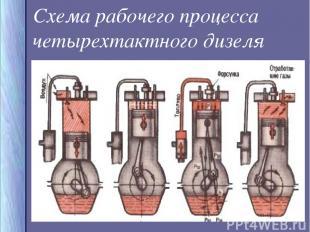 Схема рабочего процесса четырехтактного дизеля