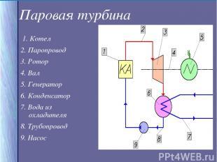 Паровая турбина 1. Котел 2. Паропровод 3. Ротор 4. Вал 5. Генератор 6. Конденсат