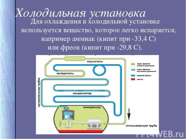 Холодильная установка Для охлаждения в холодильной установке используется вещество, которое легко испаряется, например аммиак (кипит при -33,4 С) или фреон (кипит при -29,8 С).